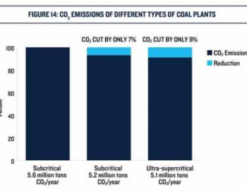 超临界煤电厂比亚临界电厂<em>减排</em>多少?