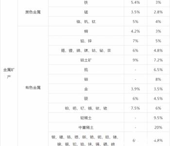 山西省<em>資源稅</em>適用稅率和計征方式 及減征的決定(草案)(征求意見稿)