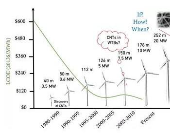 碳纳米管风电叶片——从实验室测试到工业应用还有多远?