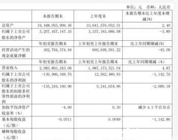 太原重工2020年第一季度亏损1.31亿 上年同期盈利1256.25万