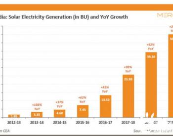 2019-20财年<em>印度</em>太阳能发电增28%过去6年最低增速
