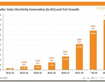 2019-2020财年<em>印度</em>太阳能发电增28%过去6年最低增速