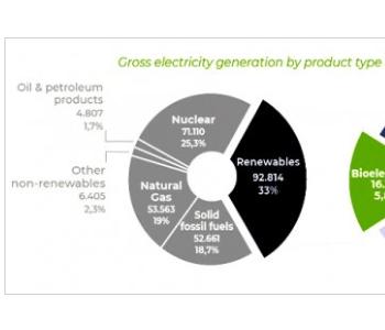<em>生物</em>能源是欧盟能源行业脱碳的关键
