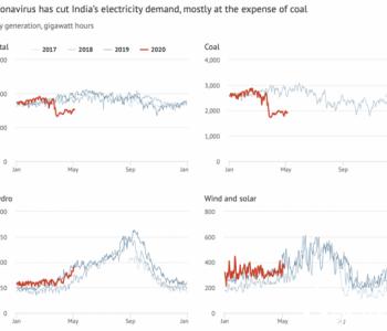 <em>印度</em>碳排放40年来首次下降,疫情不是唯一因素!