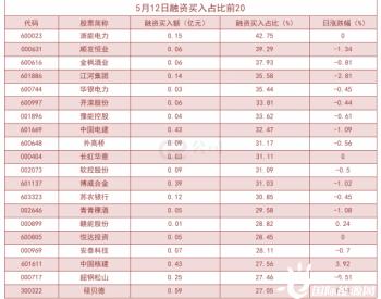 杠杆资金大幅加仓股曝光!浙能电力买入占比高达42.75%
