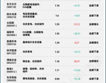实控人狂减持32亿,<em>协鑫集成</em>为何成为业绩下滑最大的光伏企业?