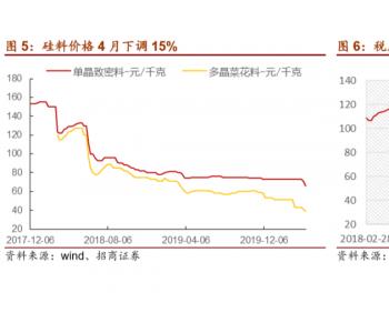 价格跌破二线成本线,硅料企业何去何从?