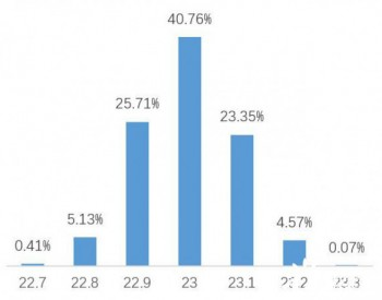 23.21%!正泰新能源高效双面<em>PERC电池</em>量产效率再创新高