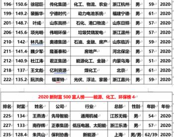 总财富近万亿,<em>李振国</em>、朱共山等50余位能源大咖入选 2020新财富500富人榜!