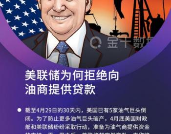 卖一桶亏一桶,533家美国油气巨头濒临破产!美联储却拒绝救助?
