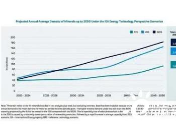 世界银行:到2050年电池金属产量须增加5倍以满足需求