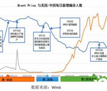 紧迫!新一轮石油危机正在发生,中国如何安全度过