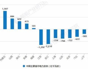 2020年中国<em>特高压</em>行业市场现状及发展前景分析 全年明确投资规模达到1128亿元