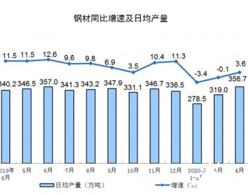 2020年4月份規模以上工業增加值增長3.9%