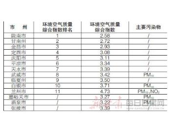 甘肃省生态环境厅发布14个<em>城市</em>4月份环境<em>空气质量</em>排名情况