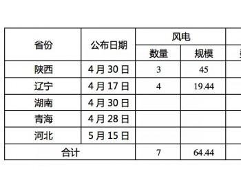五省8.4GW新增平价项目名单,<em>国电投</em>、中广核、阳光电源居前三