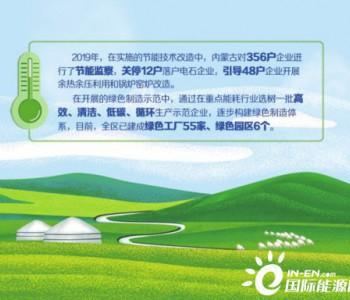 """内蒙古能源发展""""含绿量""""不断提升"""