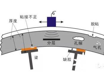 激光超声无损检测——为风电叶片保驾护航