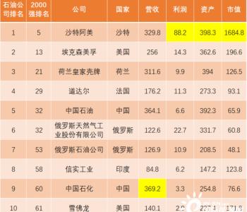 2020全球最強石油天團出爐:中國石油、中國石化入圍前十