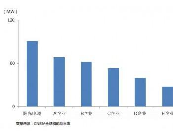 连续四年荣登榜首!阳光电源<em>储能</em>系统装机位居中国第一
