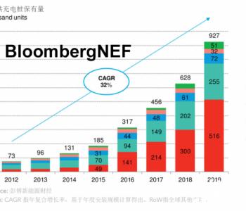 2020年全球新能源公共<em>充电桩</em>市场概览