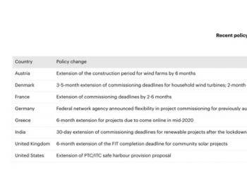 疫情封锁影响可再生<em>能源</em>项目按期完工:这些国家紧急出台缓解措施!