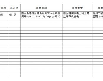 浙江省能源局关于开展2020年<em>普通光伏发电</em>国家补贴项目竞争性配置工作的预通知