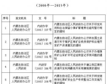 内蒙古:这些涉及煤炭资源领域规范性文件已废止失效