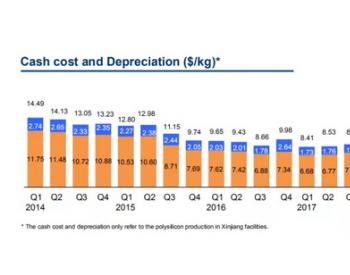 低至5.86美元/每公斤 大全<em>多晶硅</em>生产成本再下降