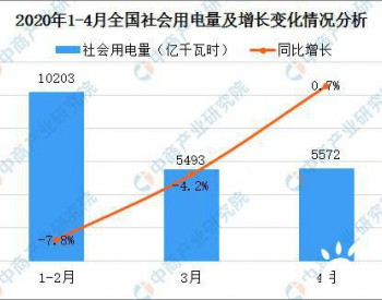 2020年4月中国电力市场供需及交易情况分析