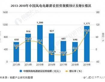 2020年中國風電行業發展現狀分析
