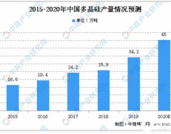 2020年中国多晶硅市场规模及未来发展趋势预测