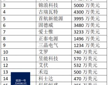 前4月国内逆变器厂商出口额和出口量排名出炉