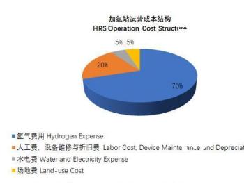 中国加氢<em>站</em>运营成本下降途径有哪些?