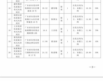 廣東<em>東莞</em>:36戶家用光伏電站項目備案成功