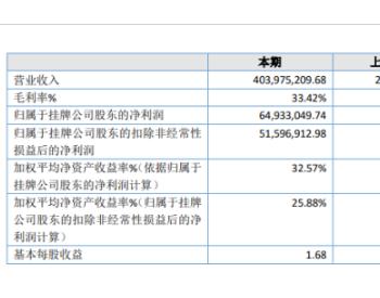 联洋新材2019年净利6493.3万扭亏为盈 毛利率大幅提升