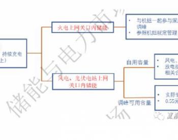 新疆发电侧储能<em>调峰</em>补贴0.55元/kWh 光伏储能收益怎么算?