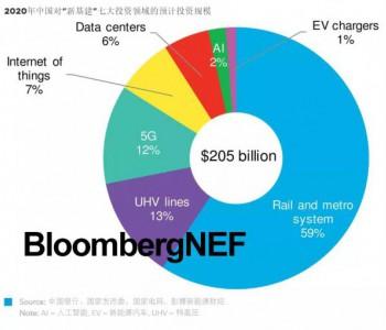 發力<em>新</em>基建:優先發展綠色低碳<em>產業</em>,提振疫后經濟