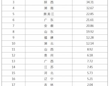 陜西省340MW光伏扶貧電站全部納入國家補貼