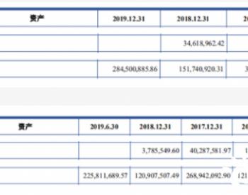 """光伏<em>巨头</em>固德威IPO:境外收入、税收优惠、核心技术三重""""美颜"""""""