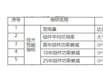 招标|上海崇明区陈家镇110MW渔光互补光伏项目<em>组件</em>采购公告