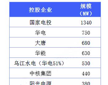 2020年7.4GW国补<em>光伏</em>竞价项目名单 国企领跑