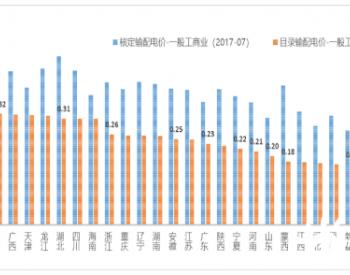 数据大盘点:2018年以来降电价政策及<em>输配电价</em>水平