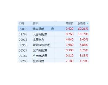 港股风电<em>股</em>领涨走强!华电福新私有化成上涨动力