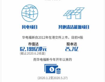 一图解码:又一新能源企业「逃离」<em>华电福新</em>获母企提私有化