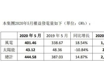 2020年1-5月协合新能源风电权益发电量同比增长1.59%