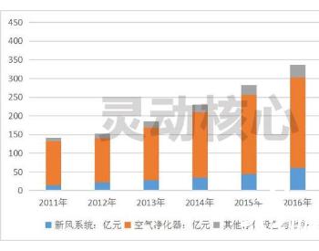 中国室内环保行业发展深度分析 室内净化治理有望千亿市场可期