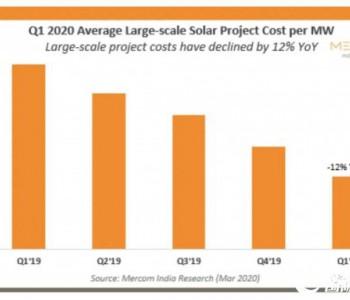 3.3元/瓦新低!印度Q1<em>光伏</em>系统成本同比降12%,<em>屋顶</em>造价降9%
