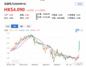 """上调龙源<em>电力</em>评级至""""买入""""目标价5港元"""