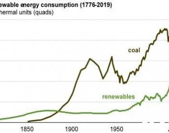 美国可再生能源消耗量130年来首次超过<em>煤炭</em>